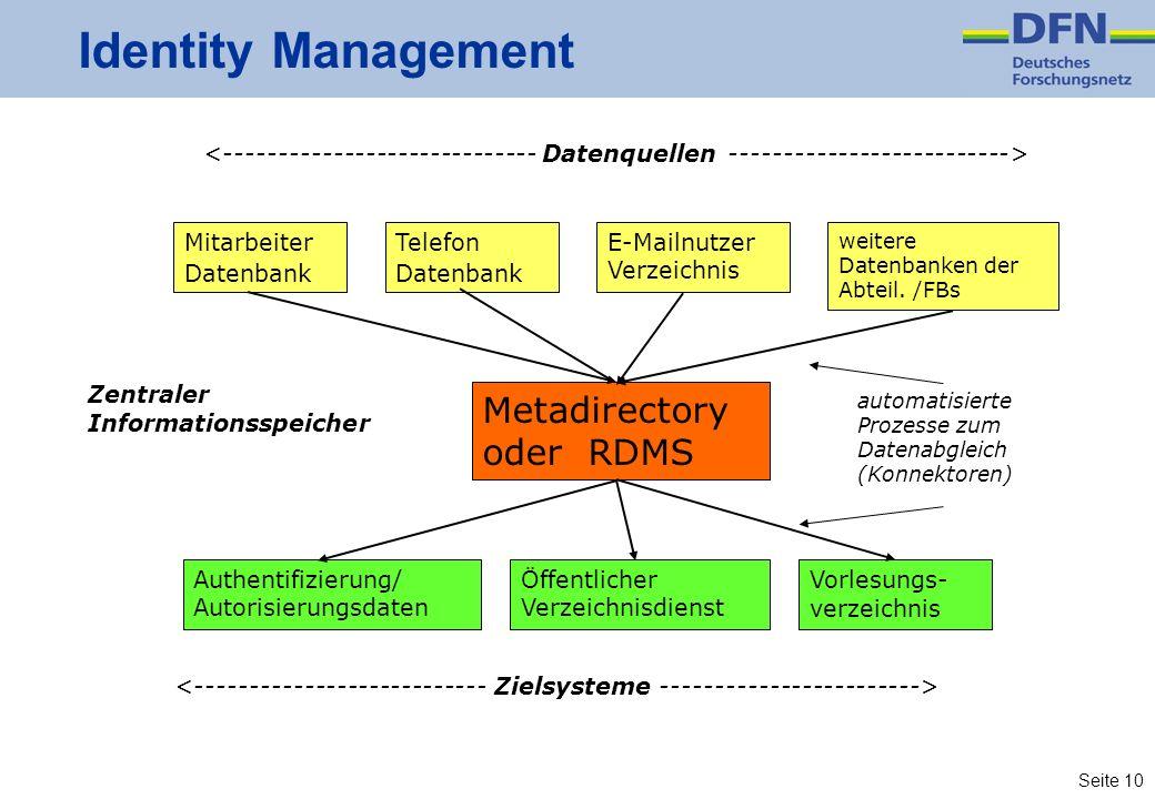 Seite 10 Identity Management Mitarbeiter Datenbank Telefon Datenbank E-Mailnutzer Verzeichnis weitere Datenbanken der Abteil. /FBs Metadirectory oder