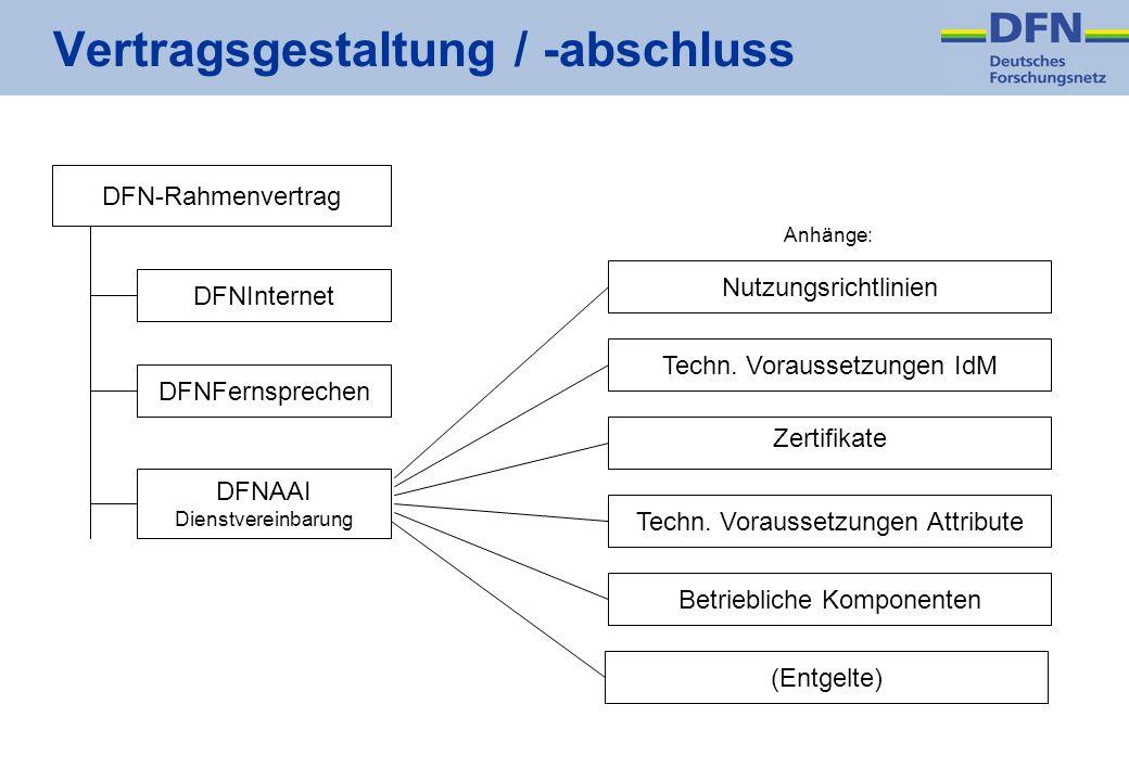 DFN-Rahmenvertrag DFNAAI Dienstvereinbarung DFNFernsprechenDFNInternetNutzungsrichtlinienTechn. Voraussetzungen IdMTechn. Voraussetzungen Attribute Be