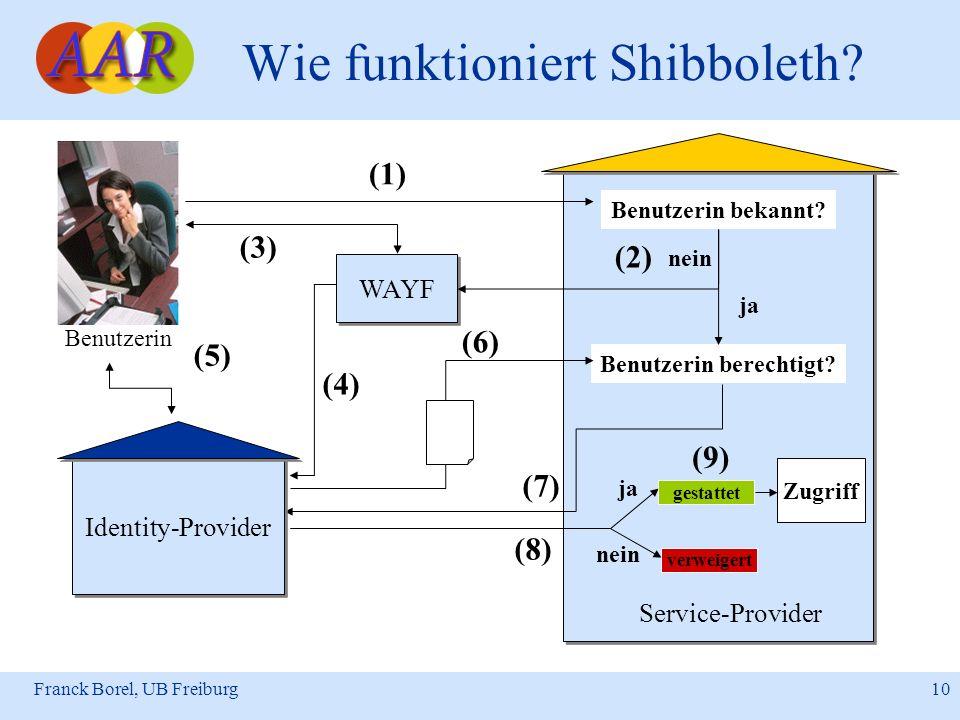 Franck Borel, UB Freiburg 10 Wie funktioniert Shibboleth? Benutzerin Service-Provider (4) (5) Benutzerin berechtigt? (6) (7) (8) verweigert nein (3) (