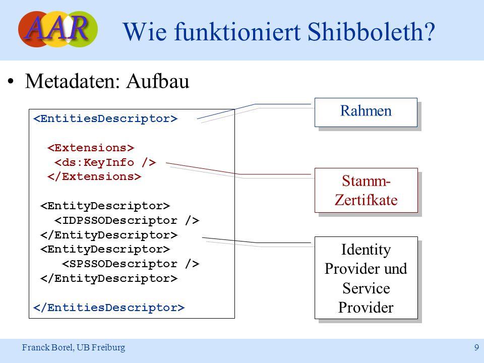 Franck Borel, UB Freiburg 9 Wie funktioniert Shibboleth? Metadaten: Aufbau Rahmen Stamm- Zertifkate Identity Provider und Service Provider