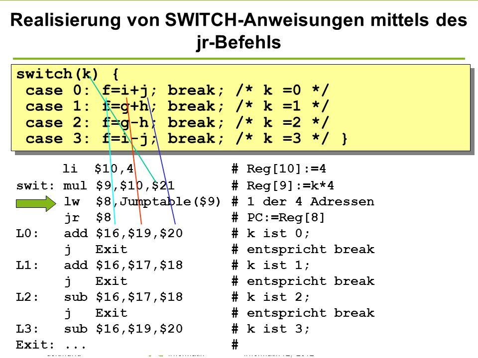 - 65 - technische universität dortmund fakultät für informatik p. marwedel, informatik 12, 2012 Einleitung + ISA TU Dortmund SWITCH-Anweisungen switch