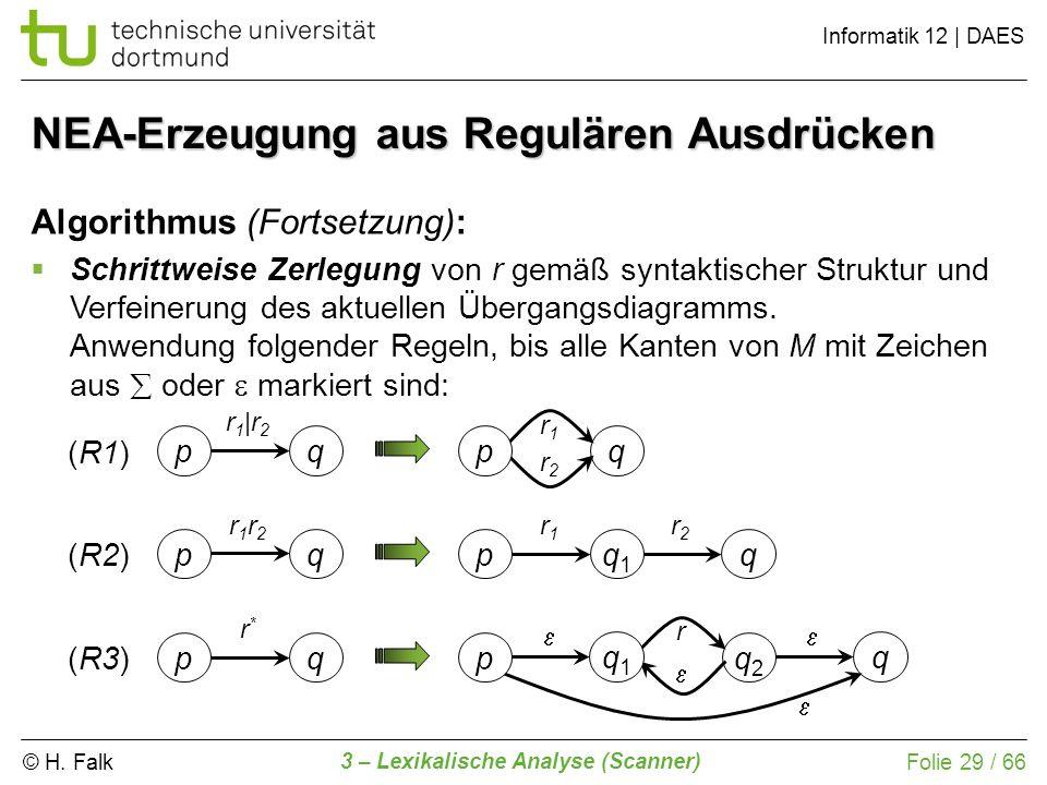 © H. Falk Informatik 12 | DAES 3 – Lexikalische Analyse (Scanner) Folie 29 / 66 NEA-Erzeugung aus Regulären Ausdrücken Algorithmus (Fortsetzung): Schr