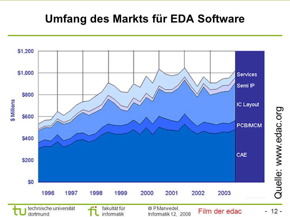 - 12 - technische universität dortmund fakultät für informatik P.Marwedel, Informatik 12, 2008 Umfang des Markts für EDA Software Quelle: www.edac.org Film der edac