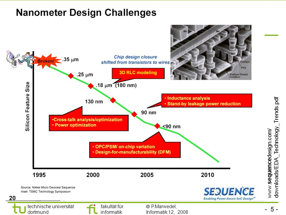 - 5 - technische universität dortmund fakultät für informatik P.Marwedel, Informatik 12, 2008 Basistechnologien werden immer komplexer www.sequencedesign.com/ downloads/EDA_Technology_Trends.pdf