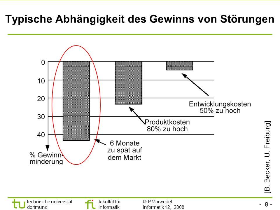 - 8 - technische universität dortmund fakultät für informatik P.Marwedel, Informatik 12, 2008 Typische Abhängigkeit des Gewinns von Störungen [B. Beck