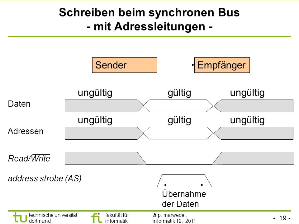 - 18 - technische universität dortmund fakultät für informatik p. marwedel, informatik 12, 2011 Schreiben beim synchronen Bus Daten Schreibanforderung