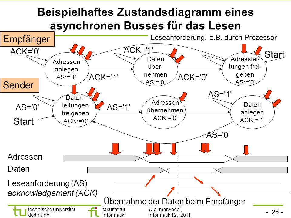 - 24 - technische universität dortmund fakultät für informatik p. marwedel, informatik 12, 2011 Vergleich der beiden Methoden unidirektionalbidirektio