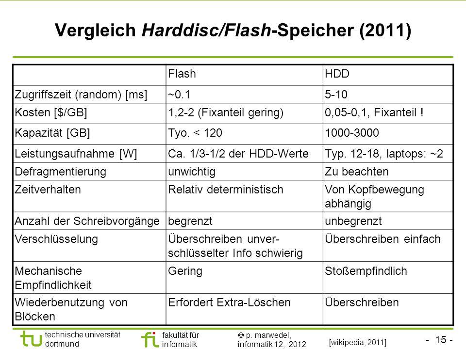 - 15 - technische universität dortmund fakultät für informatik p. marwedel, informatik 12, 2012 Vergleich Harddisc/Flash-Speicher (2011) [wikipedia, 2