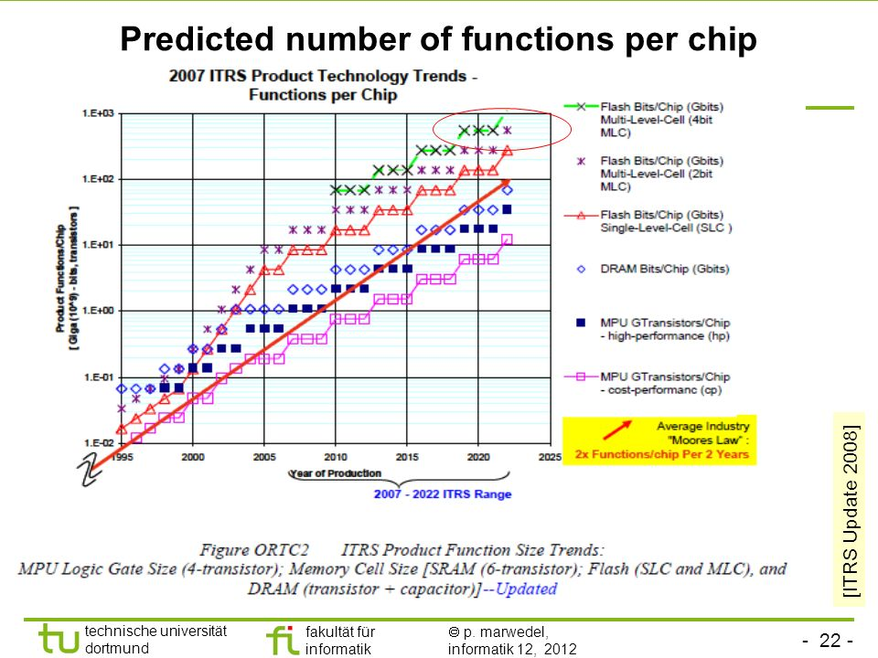 - 22 - technische universität dortmund fakultät für informatik p. marwedel, informatik 12, 2012 Predicted number of functions per chip [ITRS Update 20