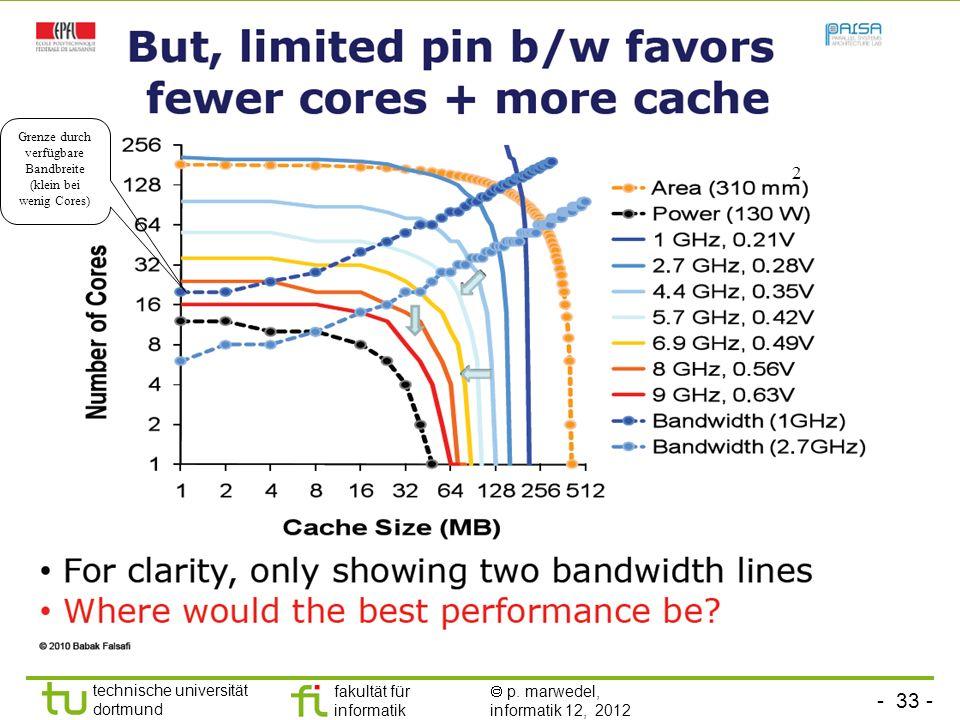 - 33 - technische universität dortmund fakultät für informatik p. marwedel, informatik 12, 2012 2 Grenze durch verfügbare Bandbreite (klein bei wenig