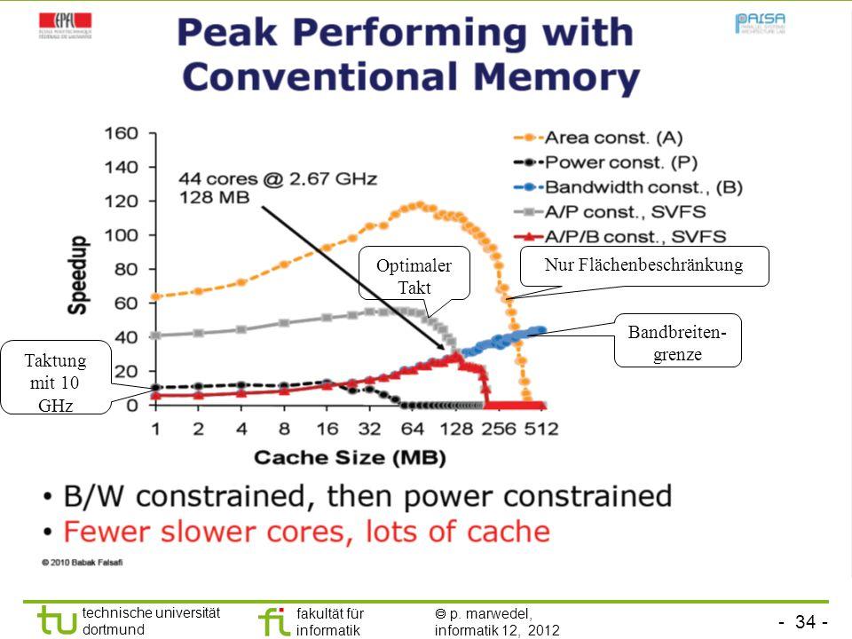 - 34 - technische universität dortmund fakultät für informatik p. marwedel, informatik 12, 2012 Nur Flächenbeschränkung Taktung mit 10 GHz Optimaler T