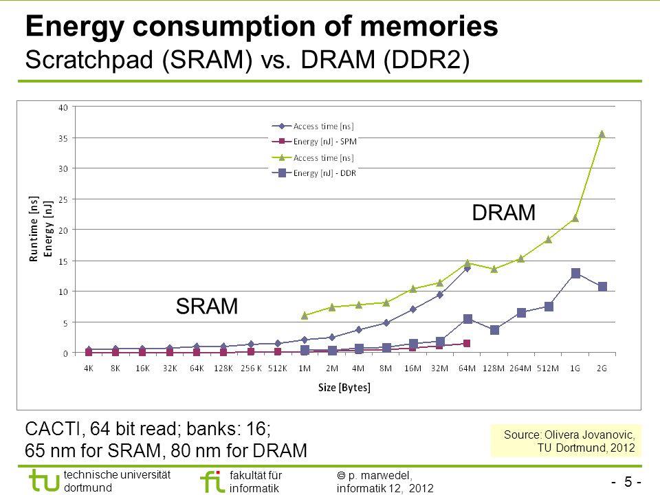 - 5 - technische universität dortmund fakultät für informatik p. marwedel, informatik 12, 2012 Energy consumption of memories Scratchpad (SRAM) vs. DR