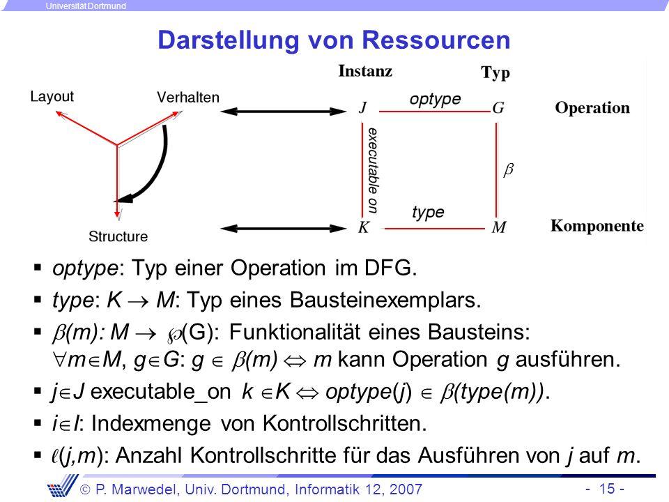 - 15 - P. Marwedel, Univ. Dortmund, Informatik 12, 2007 Universität Dortmund Darstellung von Ressourcen optype: Typ einer Operation im DFG. type: K M: