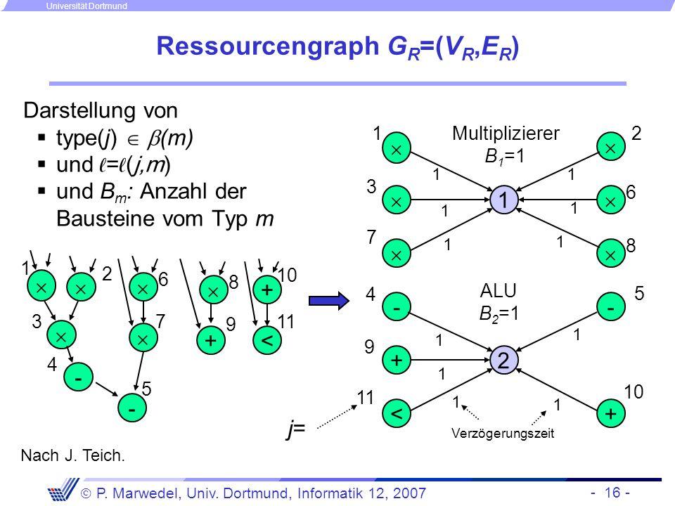 - 16 - P. Marwedel, Univ. Dortmund, Informatik 12, 2007 Universität Dortmund Ressourcengraph G R =(V R,E R ) Darstellung von type(j) (m) und =(j,m) un