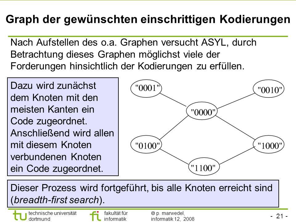 - 21 - technische universität dortmund fakultät für informatik p. marwedel, informatik 12, 2008 Graph der gewünschten einschrittigen Kodierungen Nach