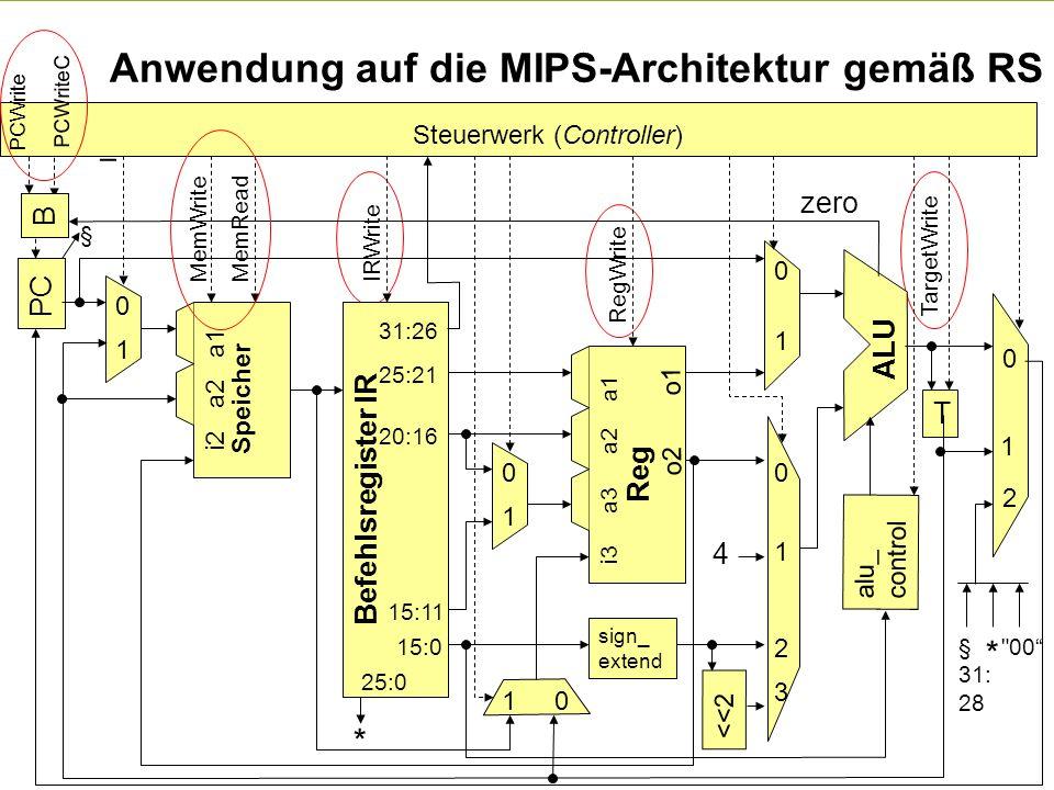 - 25 - technische universität dortmund fakultät für informatik p. marwedel, informatik 12, 2008 Anwendung auf die MIPS-Architektur gemäß RS PC Befehls