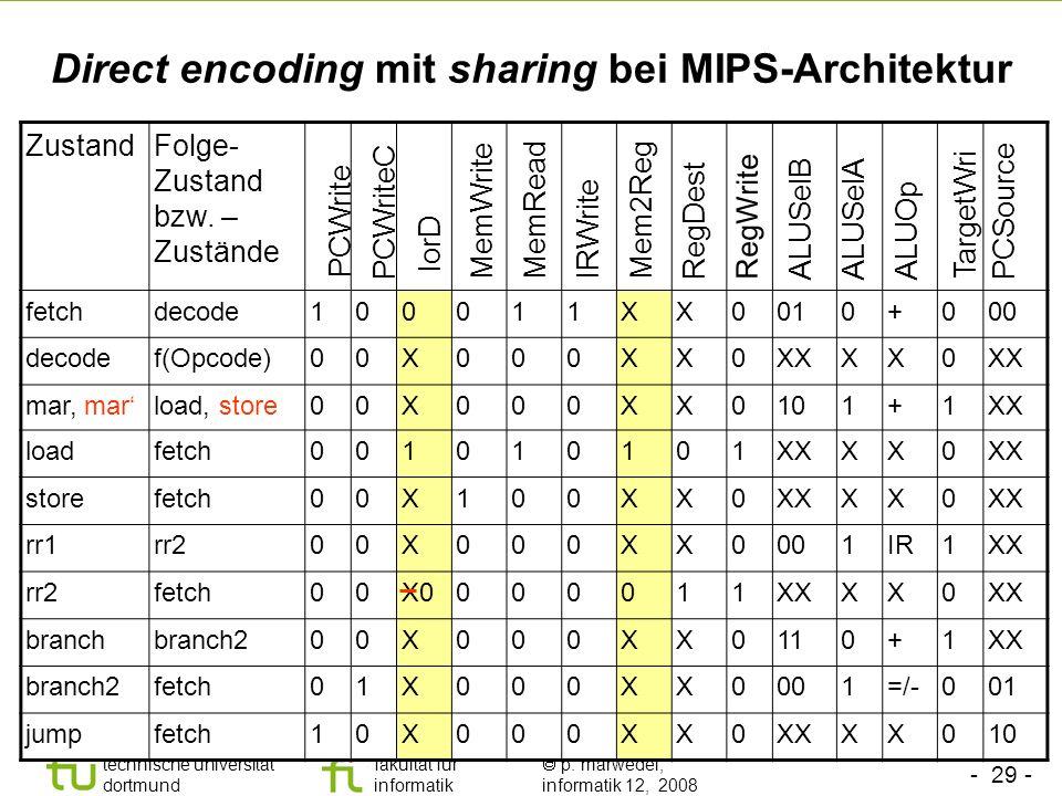 - 29 - technische universität dortmund fakultät für informatik p. marwedel, informatik 12, 2008 Direct encoding mit sharing bei MIPS-Architektur Zusta