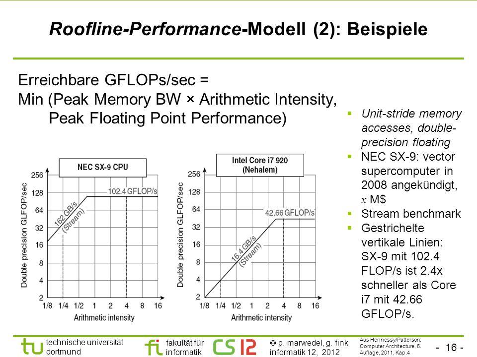 - 16 - technische universität dortmund fakultät für informatik p. marwedel, g. fink informatik 12, 2012 Roofline-Performance-Modell (2): Beispiele Err