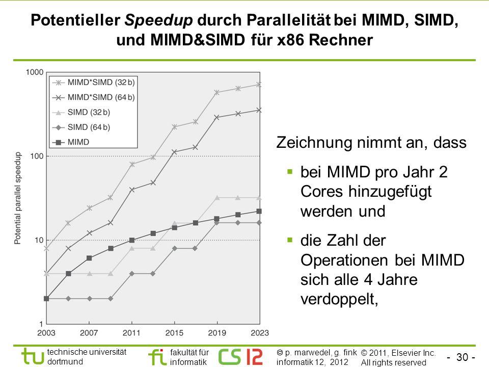 - 30 - technische universität dortmund fakultät für informatik p. marwedel, g. fink informatik 12, 2012 Potentieller Speedup durch Parallelität bei MI
