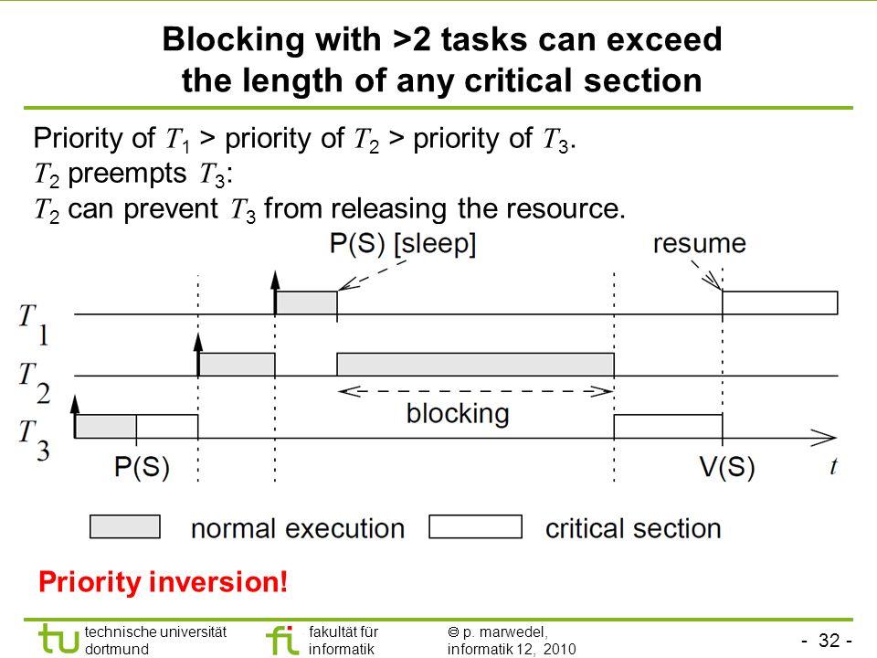 - 32 - technische universität dortmund fakultät für informatik p. marwedel, informatik 12, 2010 TU Dortmund Blocking with >2 tasks can exceed the leng