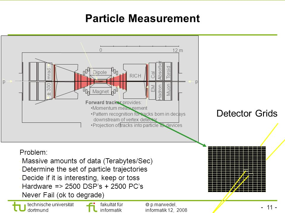 - 11 - technische universität dortmund fakultät für informatik p.marwedel, informatik 12, 2008 Particle Measurement 0 12 m p p Dipole RICH EM Cal Hadron Absorber Muon Toroid ± 300 mrad Magnet Forward tracker provides: Momentum measurement Pattern recognition for tracks born in decays downstream of vertex detector Projection of tracks into particle ID devices Detector Grids Problem: -Massive amounts of data (Terabytes/Sec) -Determine the set of particle trajectories -Decide if it is interesting, keep or toss -Hardware => 2500 DSPs + 2500 PCs -Never Fail (ok to degrade)
