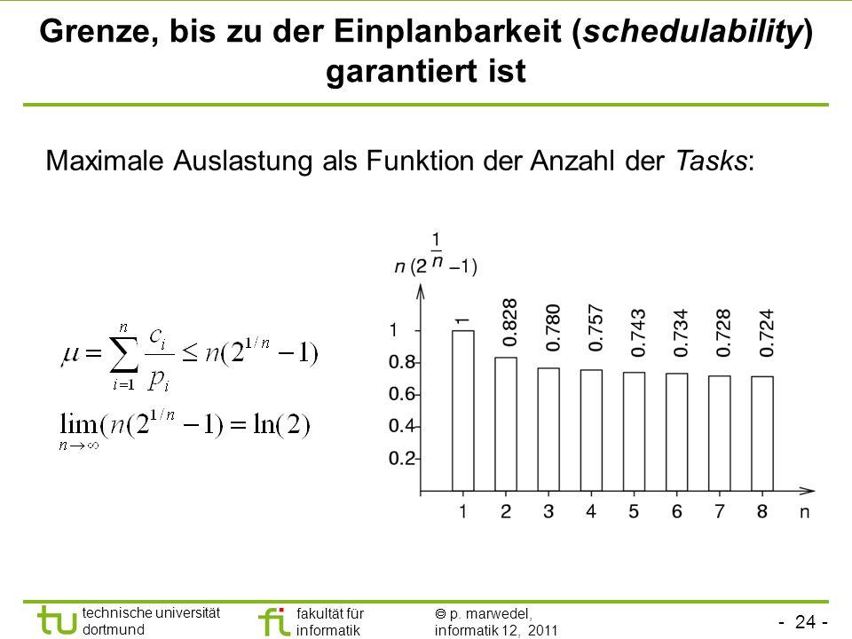 - 24 - technische universität dortmund fakultät für informatik p. marwedel, informatik 12, 2011 Grenze, bis zu der Einplanbarkeit (schedulability) gar