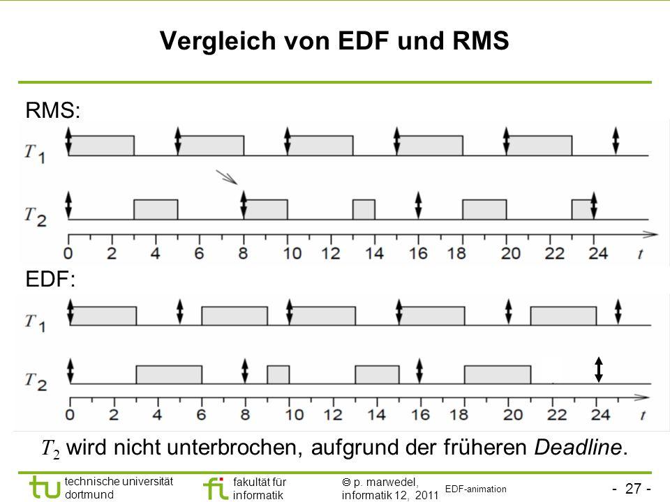 - 27 - technische universität dortmund fakultät für informatik p. marwedel, informatik 12, 2011 Vergleich von EDF und RMS T 2 wird nicht unterbrochen,