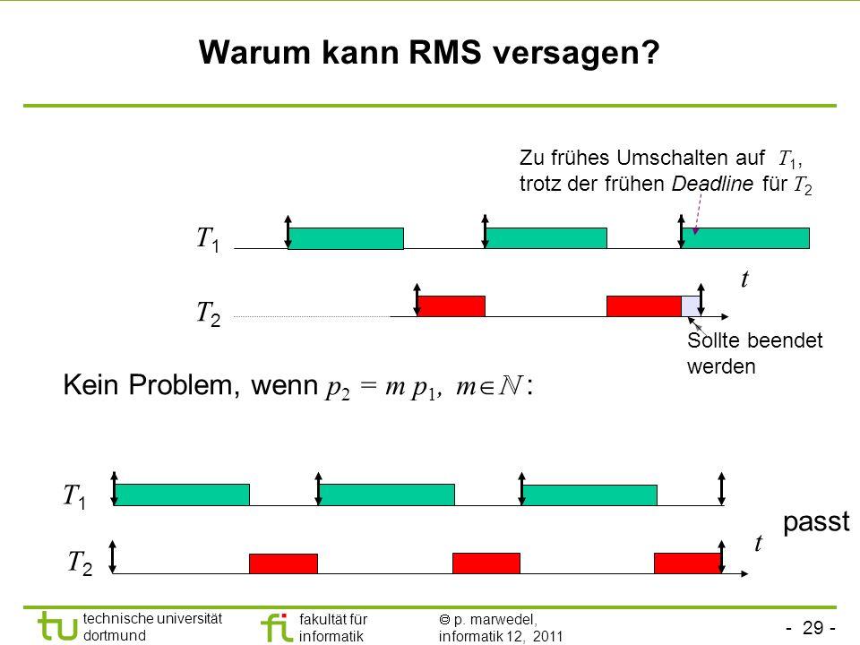 - 29 - technische universität dortmund fakultät für informatik p. marwedel, informatik 12, 2011 Warum kann RMS versagen? Kein Problem, wenn p 2 = m p