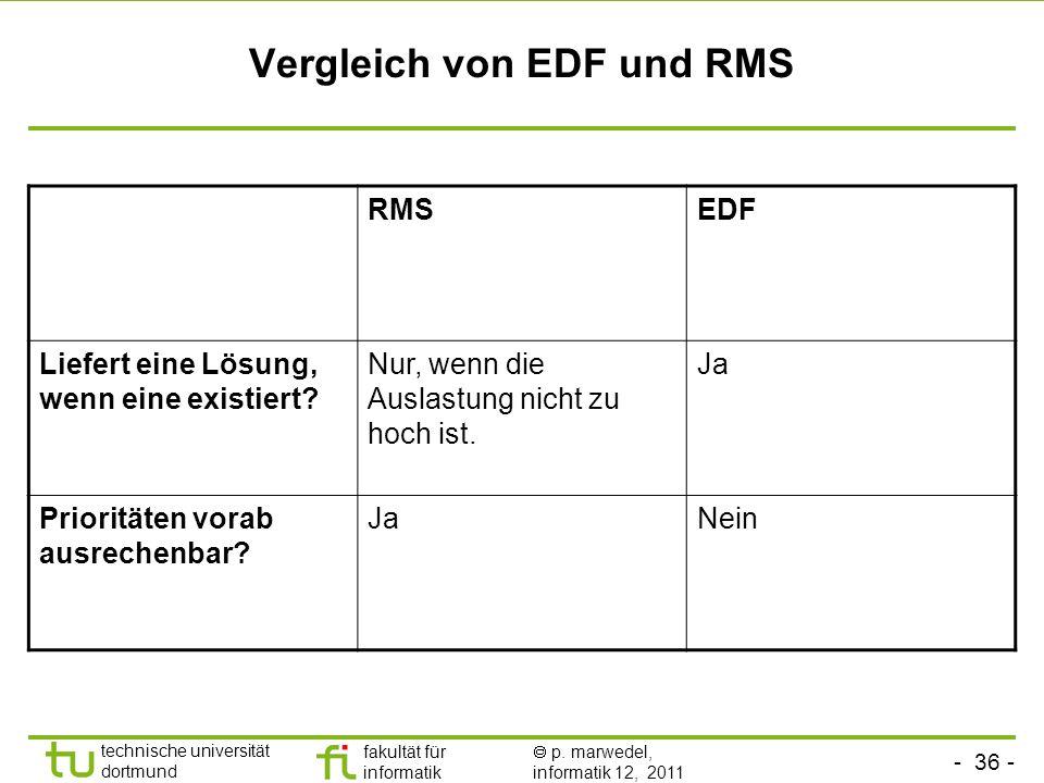 - 36 - technische universität dortmund fakultät für informatik p. marwedel, informatik 12, 2011 Vergleich von EDF und RMS RMSEDF Liefert eine Lösung,