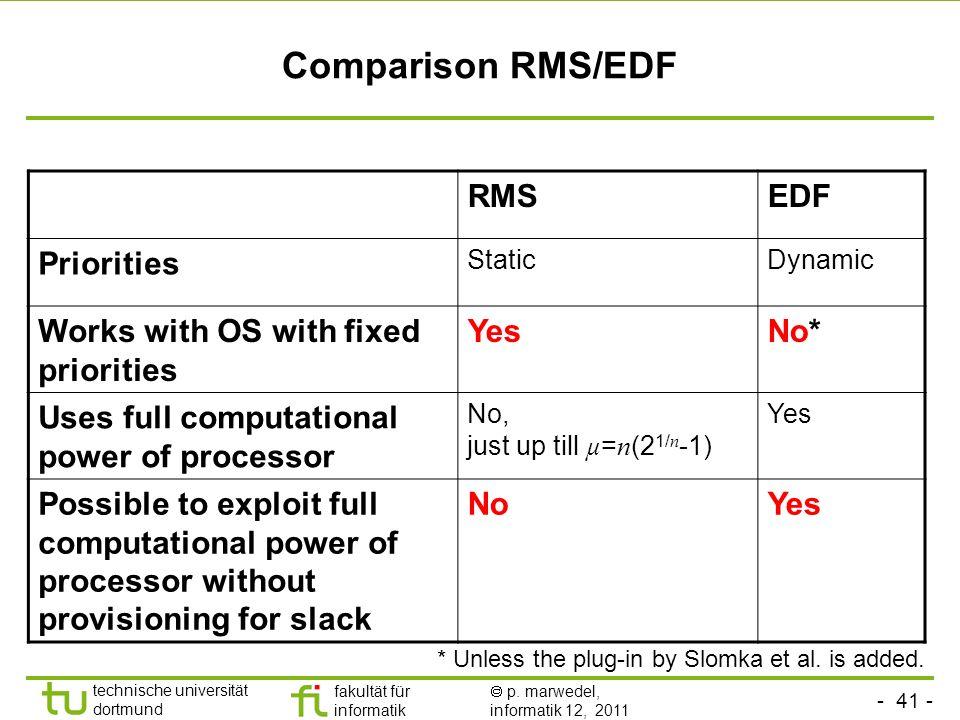 - 41 - technische universität dortmund fakultät für informatik p. marwedel, informatik 12, 2011 Comparison RMS/EDF RMSEDF Priorities StaticDynamic Wor