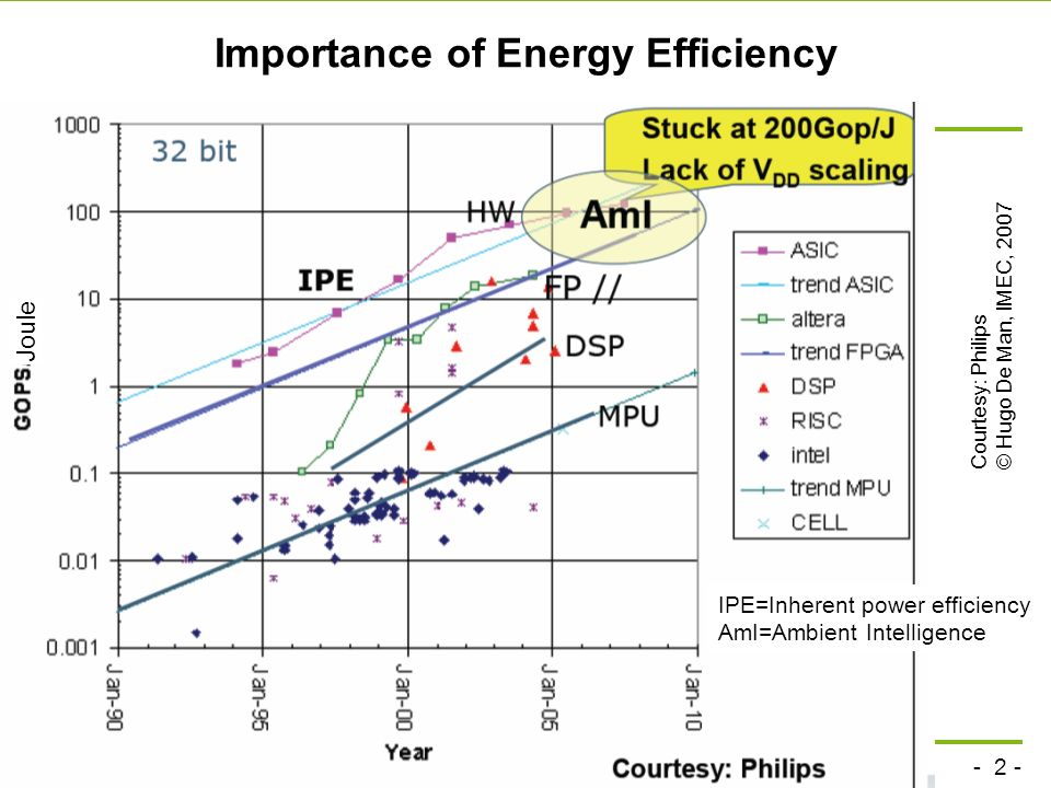 - 2 - technische universität dortmund fakultät für informatik P.Marwedel, Informatik 12, 2008 Importance of Energy Efficiency Courtesy: Philips© Hugo De Man, IMEC, 2007 IPE=Inherent power efficiency AmI=Ambient Intelligence Joule