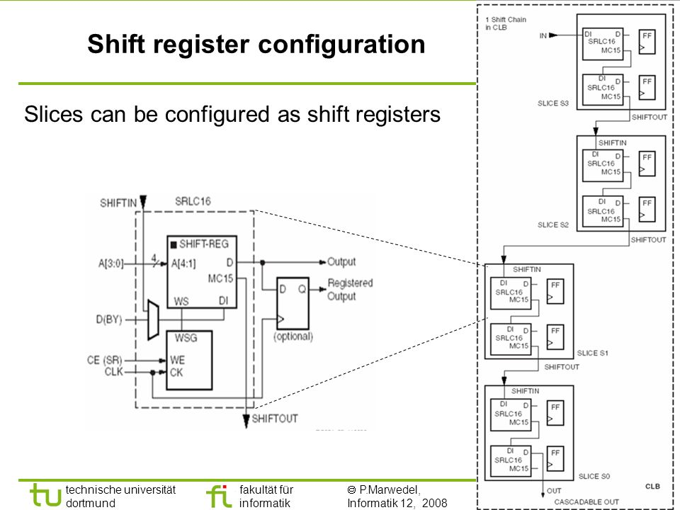 - 21 - technische universität dortmund fakultät für informatik P.Marwedel, Informatik 12, 2008 Shift register configuration Slices can be configured as shift registers