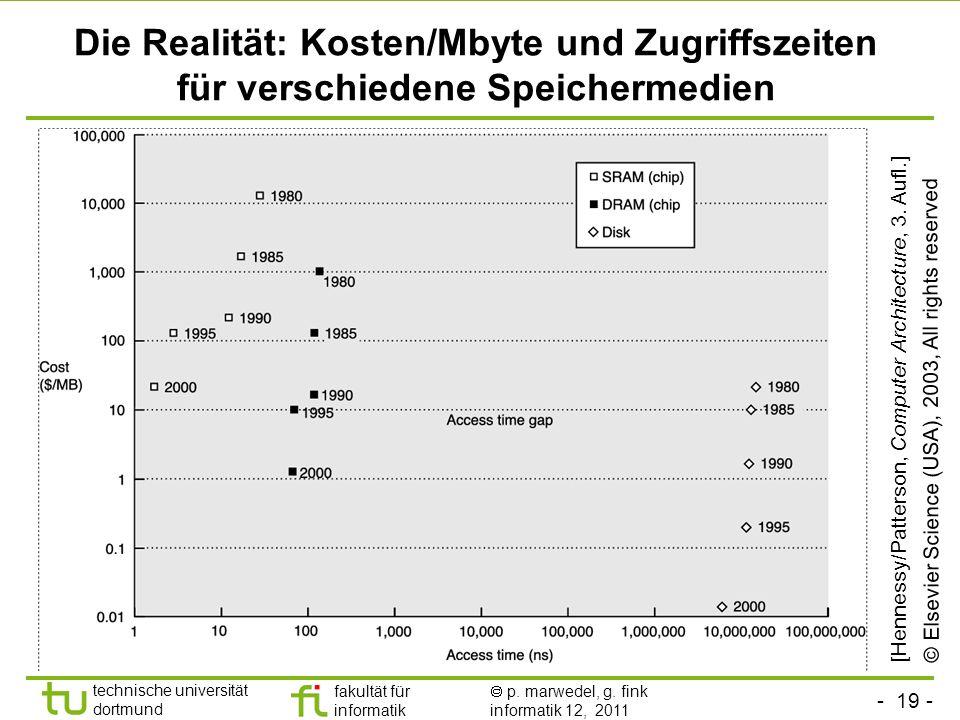 - 19 - technische universität dortmund fakultät für informatik p. marwedel, g. fink informatik 12, 2011 Die Realität: Kosten/Mbyte und Zugriffszeiten