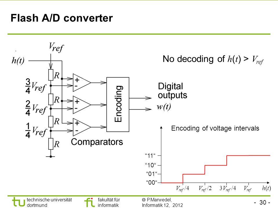 - 30 - technische universität dortmund fakultät für informatik P.Marwedel, Informatik 12, 2012 TU Dortmund Flash A/D converter V ref V ref /2 00 01 10 11 V ref /43V ref /4 Encoding of voltage intervals h(t)h(t) No decoding of h ( t ) > V ref