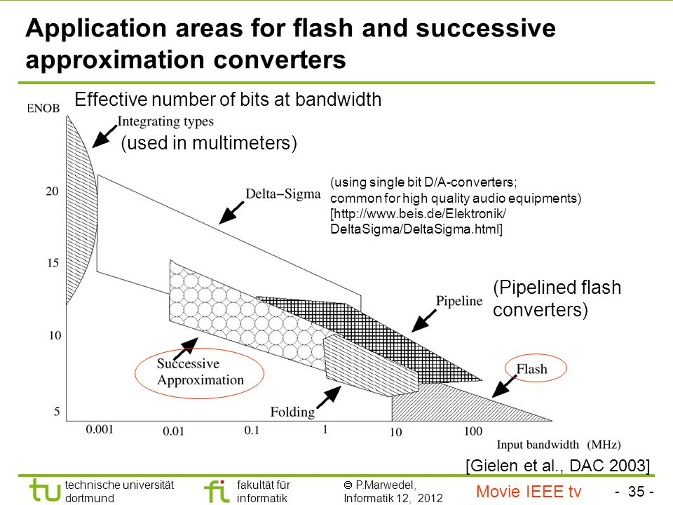 - 35 - technische universität dortmund fakultät für informatik P.Marwedel, Informatik 12, 2012 TU Dortmund Application areas for flash and successive approximation converters [Gielen et al., DAC 2003] Effective number of bits at bandwidth (using single bit D/A-converters; common for high quality audio equipments) [http://www.beis.de/Elektronik/ DeltaSigma/DeltaSigma.html] (Pipelined flash converters) (used in multimeters) Movie IEEE tv