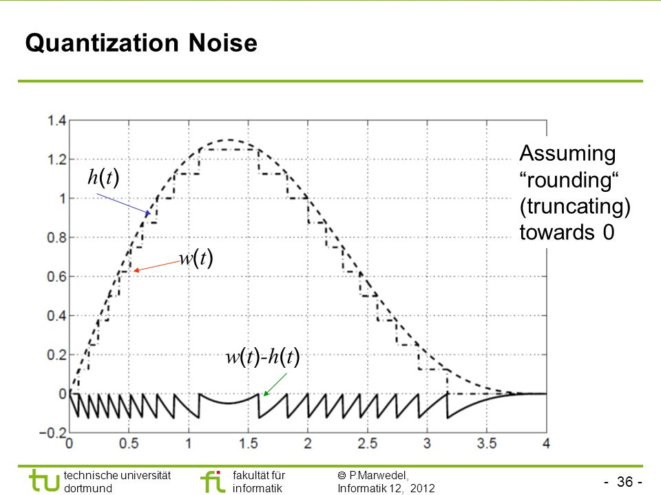 - 36 - technische universität dortmund fakultät für informatik P.Marwedel, Informatik 12, 2012 TU Dortmund Quantization Noise h(t)h(t) w(t)w(t) w ( t ) -h ( t ) Assuming rounding (truncating) towards 0