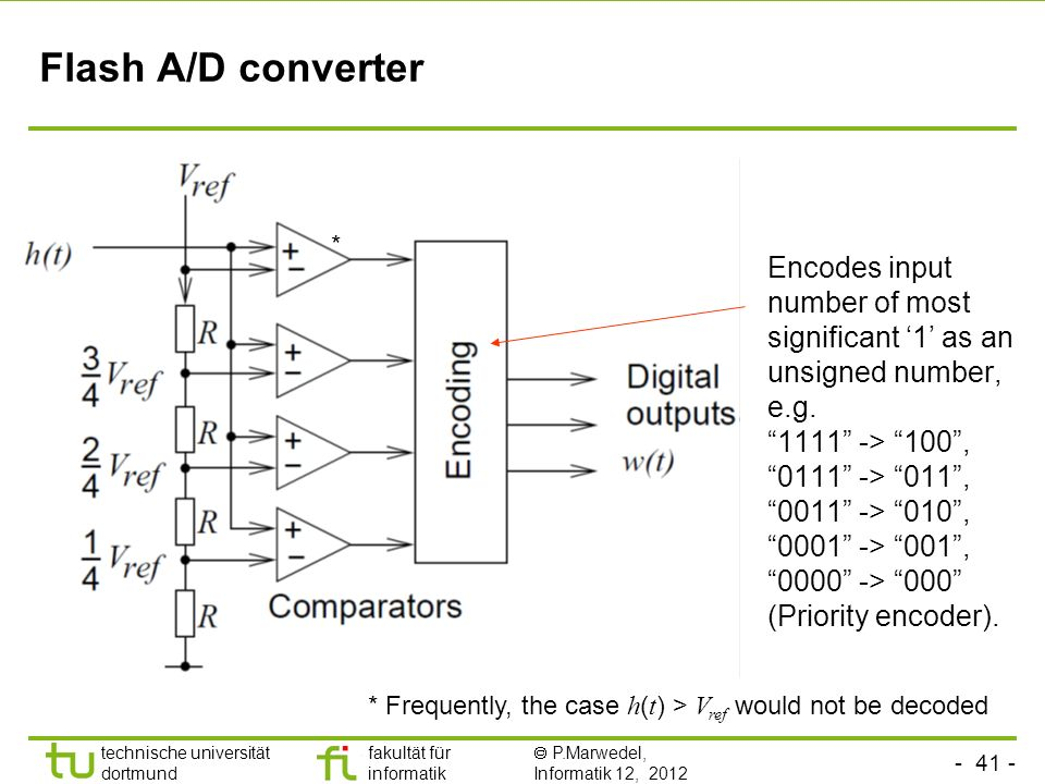 - 41 - technische universität dortmund fakultät für informatik P.Marwedel, Informatik 12, 2012 TU Dortmund Flash A/D converter Encodes input number of most significant 1 as an unsigned number, e.g.