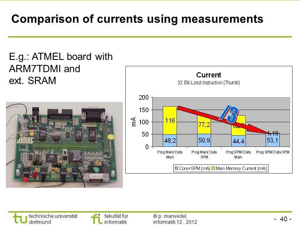 - 40 - TU Dortmund technische universität dortmund fakultät für informatik p. marwedel, informatik 12, 2012 Comparison of currents using measurements