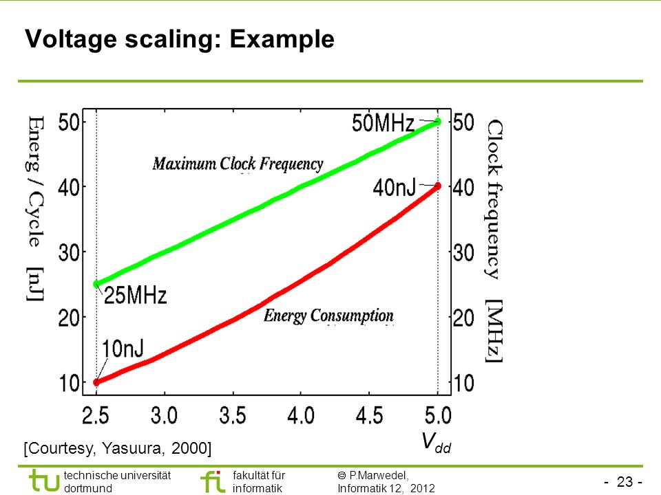 - 23 - technische universität dortmund fakultät für informatik P.Marwedel, Informatik 12, 2012 TU Dortmund Voltage scaling: Example V dd [Courtesy, Yasuura, 2000]