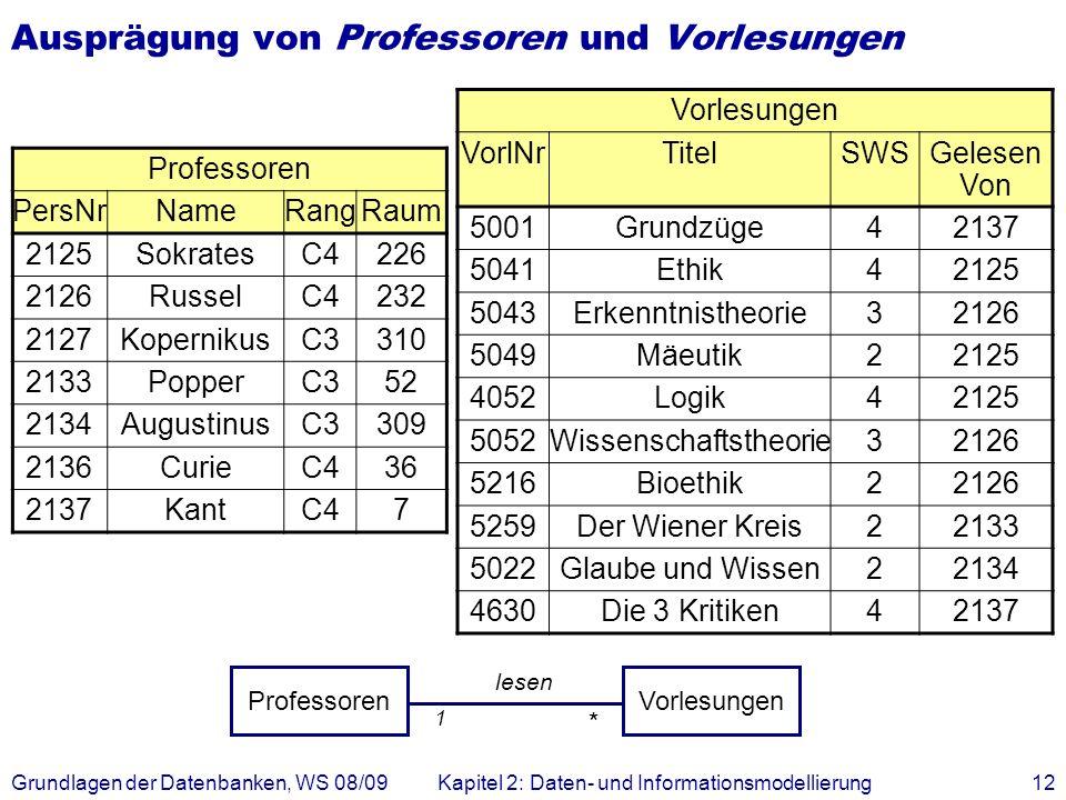 Grundlagen der Datenbanken, WS 08/09Kapitel 2: Daten- und Informationsmodellierung12 Ausprägung von Professoren und Vorlesungen Professoren PersNrName