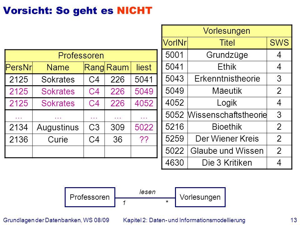 Grundlagen der Datenbanken, WS 08/09Kapitel 2: Daten- und Informationsmodellierung13 Vorsicht: So geht es NICHT Professoren PersNrNameRangRaumliest 21