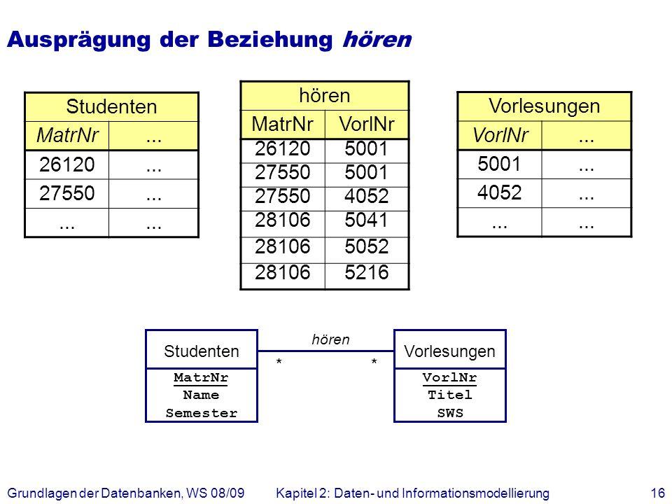 Grundlagen der Datenbanken, WS 08/09Kapitel 2: Daten- und Informationsmodellierung16 Ausprägung der Beziehung hören Studenten MatrNr... 26120... 27550