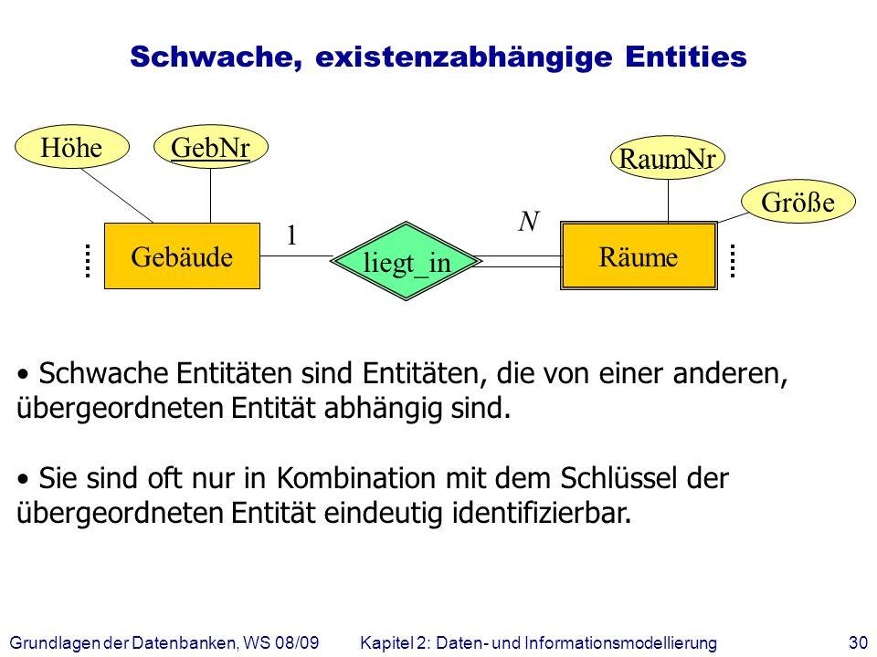 Grundlagen der Datenbanken, WS 08/09Kapitel 2: Daten- und Informationsmodellierung30 Schwache, existenzabhängige Entities Schwache Entitäten sind Enti