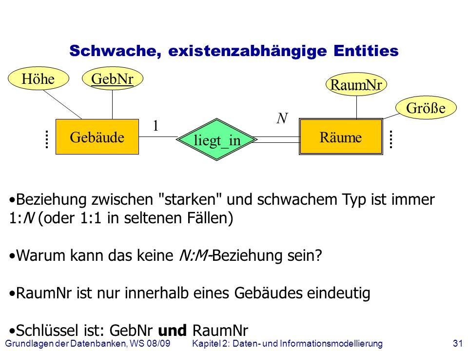 Grundlagen der Datenbanken, WS 08/09Kapitel 2: Daten- und Informationsmodellierung31 Schwache, existenzabhängige Entities Beziehung zwischen