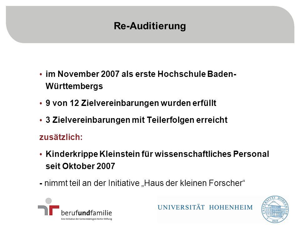 16 im November 2007 als erste Hochschule Baden- Württembergs 9 von 12 Zielvereinbarungen wurden erfüllt 3 Zielvereinbarungen mit Teilerfolgen erreicht zusätzlich: Kinderkrippe Kleinstein für wissenschaftliches Personal seit Oktober 2007 - nimmt teil an der Initiative Haus der kleinen Forscher Re-Auditierung