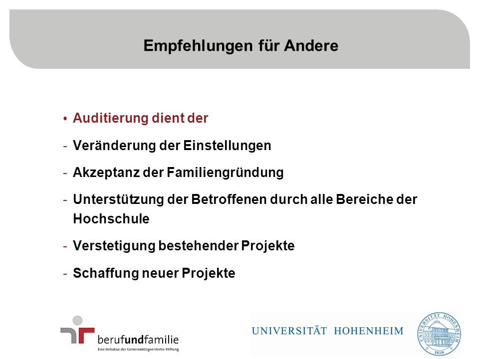 19 Empfehlungen für Andere Auditierung dient der -Veränderung der Einstellungen -Akzeptanz der Familiengründung -Unterstützung der Betroffenen durch alle Bereiche der Hochschule -Verstetigung bestehender Projekte -Schaffung neuer Projekte