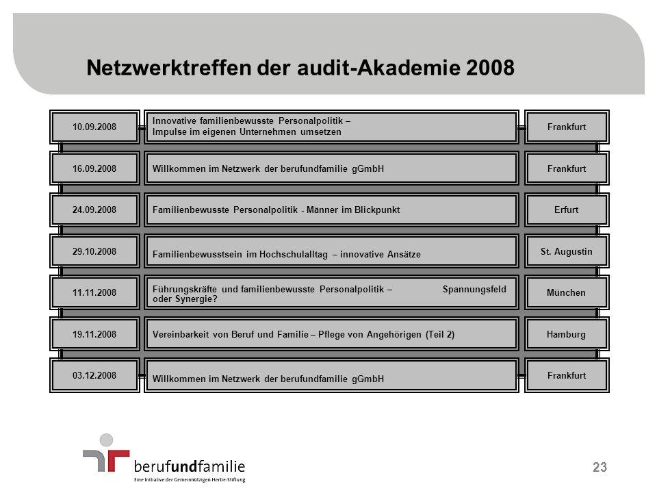 23 Netzwerktreffen der audit-Akademie 2008 10.09.2008 16.09.2008 24.09.2008 29.10.2008 11.11.2008 19.11.2008 03.12.2008 Frankfurt St.