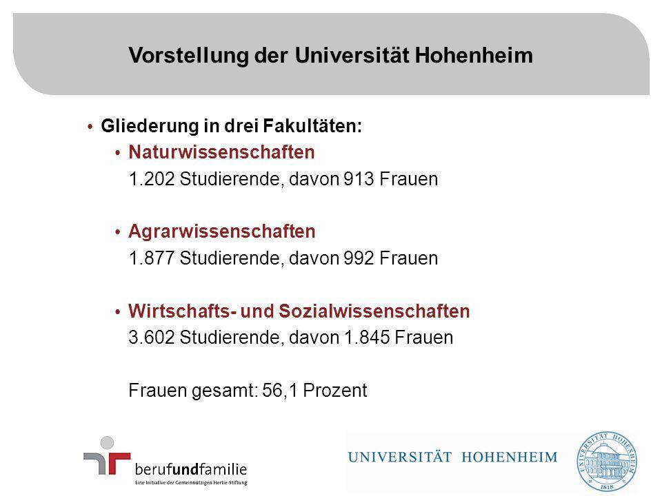 3 Gliederung in drei Fakultäten: Naturwissenschaften 1.202 Studierende, davon 913 Frauen Agrarwissenschaften 1.877 Studierende, davon 992 Frauen Wirtschafts- und Sozialwissenschaften 3.602 Studierende, davon 1.845 Frauen Frauen gesamt: 56,1 Prozent Vorstellung der Universität Hohenheim