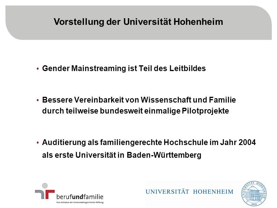 5 Gender Mainstreaming ist Teil des Leitbildes Bessere Vereinbarkeit von Wissenschaft und Familie durch teilweise bundesweit einmalige Pilotprojekte Auditierung als familiengerechte Hochschule im Jahr 2004 als erste Universität in Baden-Württemberg Vorstellung der Universität Hohenheim