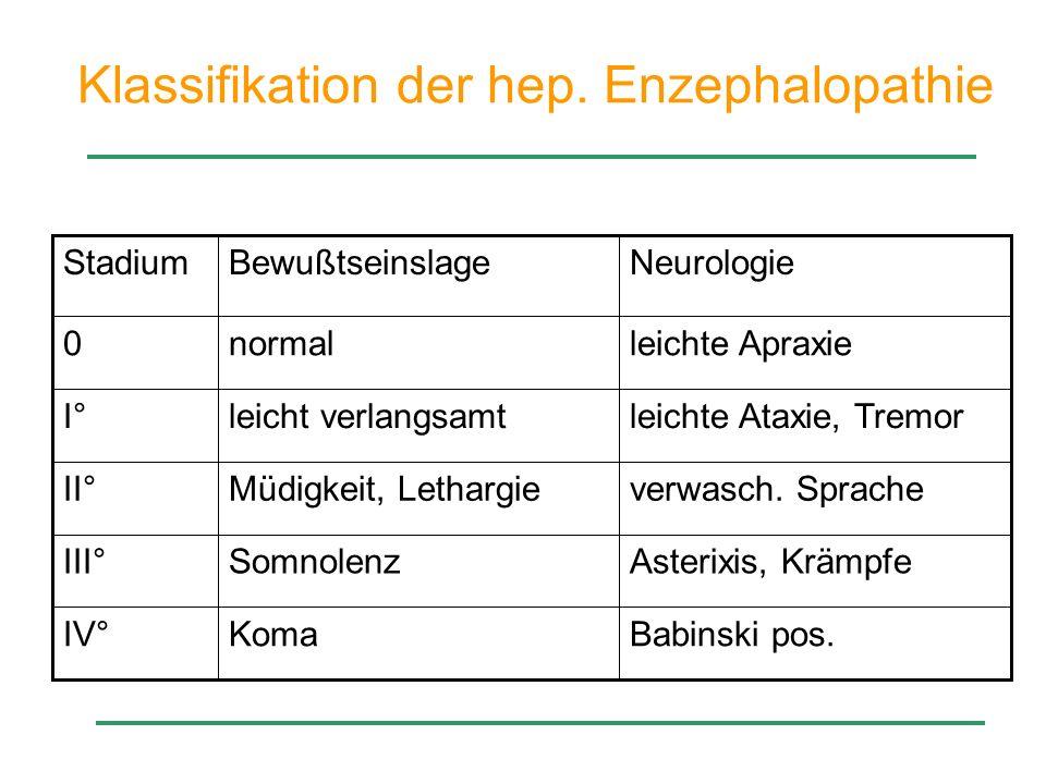 Klassifikation der hep. Enzephalopathie Babinski pos.KomaIV° Asterixis, KrämpfeSomnolenzIII° verwasch. SpracheMüdigkeit, LethargieII° leichte Ataxie,
